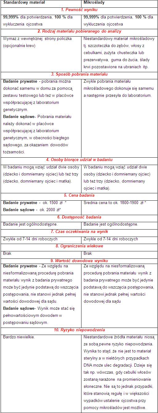mikroslasy_vs_standarowy