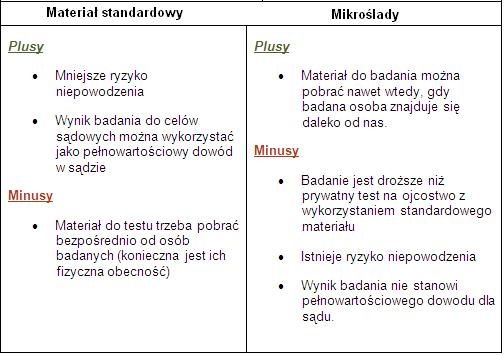 mikroslasy_vs_standarowy_plus_minus