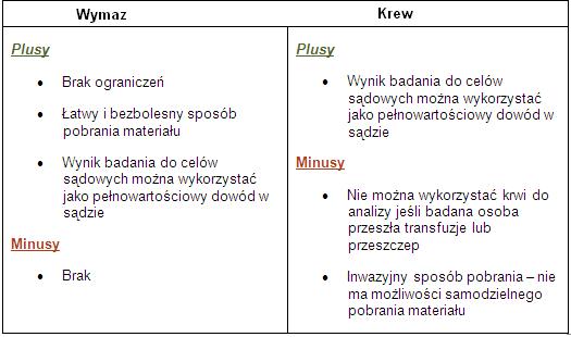 wymaz_krew_pusy_minusy