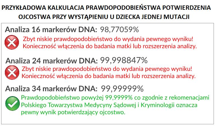 test na ojcostwo na 34 markerach DNA, 34 markery DNA